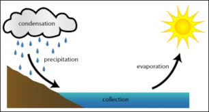 dublin schools   lesson   the water cyclewater cycle diagram