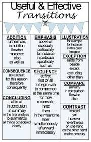 ideas about Essay Writing on Pinterest   Essay Writing Help     Use this poster in your common core based classroom to help students use a variety of transitions in their writing  You can also print as a handout for