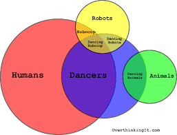 dale mackey   the online home of dale mackey   page  human dancer venn diagram