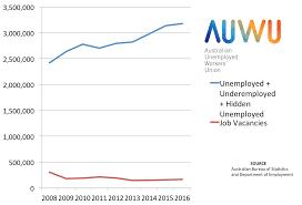 job seekers v job vacancy official data the n job vacancies vs unemployment