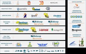 hadoop ecosystem techie s notes pragsis com sites default files
