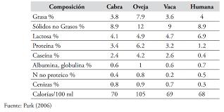 Resultado de imagen de composicion quimica yogurt