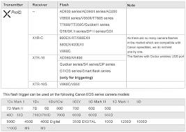 <b>Радиосинхронизатор Godox XPro-C TTL</b> для Canon ...