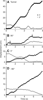 effects of perch diameter and incline on the kinematics figure