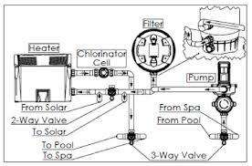 A COMPLETE GUIDE TO YOUR <b>SWIMMING POOL</b> PUMP