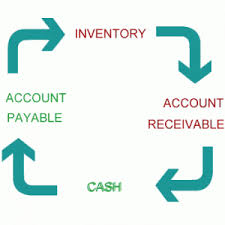Image result for cash conversion cycle