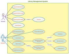 class diagram and libraries on pinterestuse case template for a library management system  with easy connectors and color palettes creately