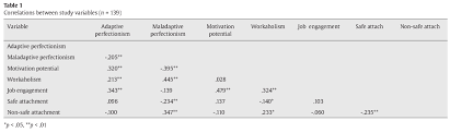 examining the links between attachment perfectionism and job table 1 correlations between study variables