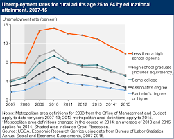 usda ers rural education higher resolution chart 2083 pixels by 1671 300 dpi