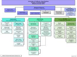 student affairs organizational chart