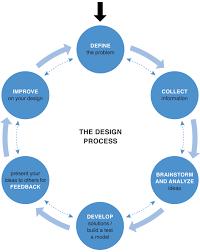 design process diagram   sarahesparrowdesign process diagram