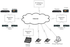 network diagram   hardware networking