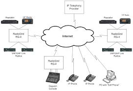 network diagram   hardware networking