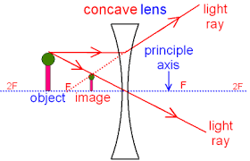 gcse physics   what is the ray diagram for a concave lens    what    concave lens showing a ray diagram   divergent light rays