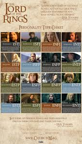 images about myers briggs type indicator mbti personality 1000 images about myers briggs type indicator mbti personality types personality types myer briggs and 16 personalities