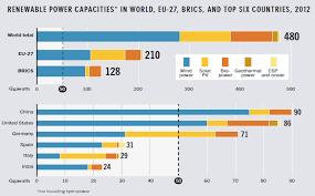 renewable energy charts fun renewable energy facts renewable energy capacity leaders 2012