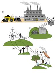 how electricty gets to your home   electricity guidescience diagram