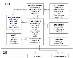 database modeling using visio   databasejournal comexploring database properties