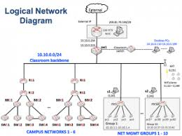 images of logical network diagram example   diagramsnetwork logical design logical network diagram logical network