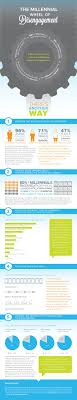 17 best images about millennial gen infographics are millennials giving up on working labor market participation among teenagers and young adults is down compared the late this infographic explains