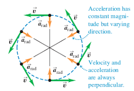 kinematics   uniform circular motion   physics stack exchangeenter image description here