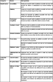 motivating and impeding factors affecting faculty contribution to appendix a factors and corresponding scale questions