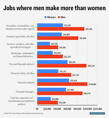 gender wage gap per profession business insider men over women 1