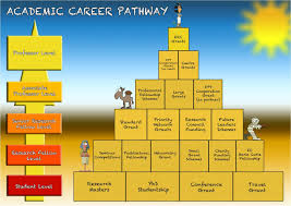 bu research blog academic career pathway bournemouth university the perfect academic career path includes an excellent career path diagram from the esrc