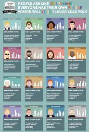 interactive infographic what is your ideal career path co ideal career path the advocate