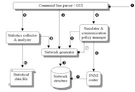 designdata flow diagram