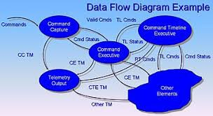 data flow diagram   wikipediadata flow diagram example