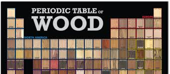 periodic table of wood article types woods