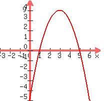 Homework help on quadratic expression