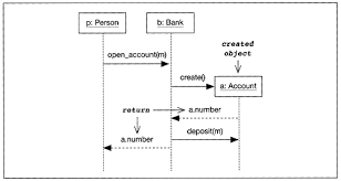 sequence diagrams   the uml profile for framework architecturesreturn parameters and object creation in sequence diagrams