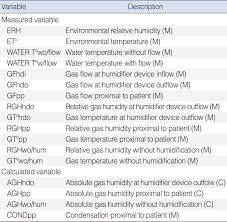 evaluation of an active humidification system for inspired gas ceo 8 69 i001
