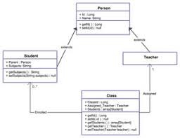 sme solutions india    complete solution for small businesses to    uml diagrams are pretty common on any software project team  with draweazy  you can create uml class diagrams  use case diagrams  activity diagrams and