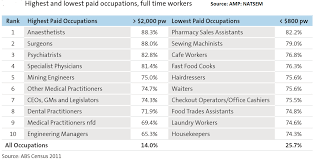the top best and worst paying jobs in lifehacker watch more tech news life hacks