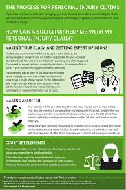 Personal injury claims - The Law Society