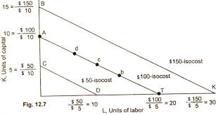 isocost lines outlay line price line factor cost line   definition    diagram figure