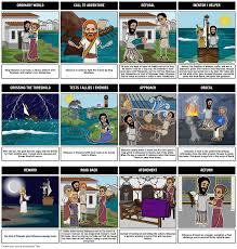 odysseus hero s journey monomyth odyssey epic poem the odyssey heroic journey