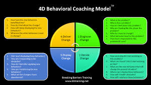 grow up to d behavioural coaching model syed ahmed hussaini grow up to 4d behavioural coaching model syed ahmed hussaini pulse linkedin