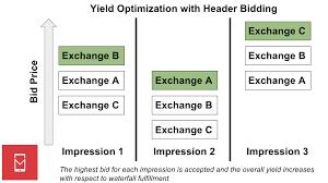 understanding header bidding and its impact on mobile mobile dev header bidding paradigm mobile dev memo