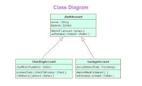 uml class diagram   charts   diagrams   graphsclass diagram