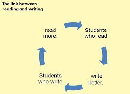 Image result for reading and  writing