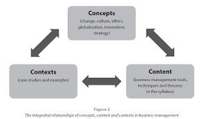 Sample case study business management