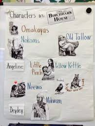 images about The Birchbark House on Pinterest   Character    Character anchor chart for The Birchbark House