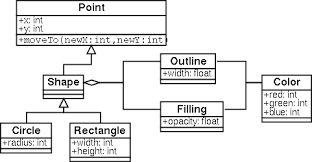 related worka static uml class diagram  every box represents a class  circle and rectangle are derived from shape which is derived from point