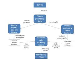an introduction to data flow diagrams  gt  business analyst community    example sample dfd   data flow diagram