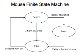 finite state machines for game developers   matt tuttlefinite state machine