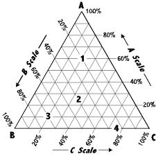 reading a ternary diagram  ternary plotting program  power point    reading a ternary diagram  ternary plotting program  power point presentation